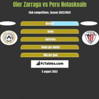 Oier Zarraga vs Peru Nolaskoain h2h player stats