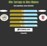 Oier Zarraga vs Alex Blanco h2h player stats