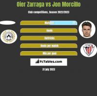Oier Zarraga vs Jon Morcillo h2h player stats