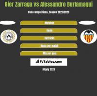 Oier Zarraga vs Alessandro Burlamaqui h2h player stats