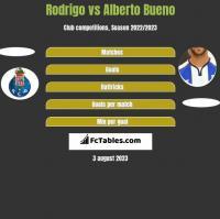 Rodrigo vs Alberto Bueno h2h player stats