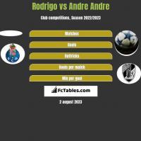 Rodrigo vs Andre Andre h2h player stats