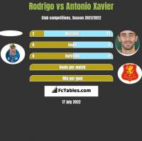 Rodrigo vs Antonio Xavier h2h player stats