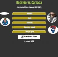 Rodrigo vs Carraca h2h player stats