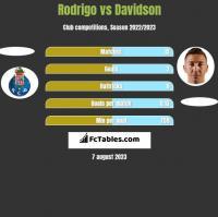 Rodrigo vs Davidson h2h player stats