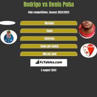 Rodrigo vs Denis Poha h2h player stats