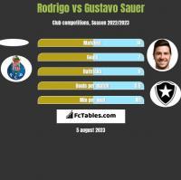Rodrigo vs Gustavo Sauer h2h player stats