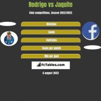 Rodrigo vs Jaquite h2h player stats