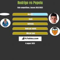 Rodrigo vs Pepelu h2h player stats