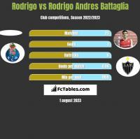Rodrigo vs Rodrigo Andres Battaglia h2h player stats