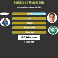 Rodrigo vs Miguel Luis h2h player stats