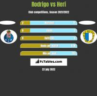 Rodrigo vs Heri h2h player stats
