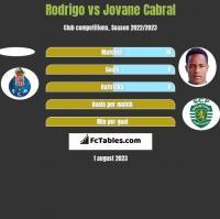 Rodrigo vs Jovane Cabral h2h player stats