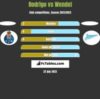Rodrigo vs Wendel h2h player stats