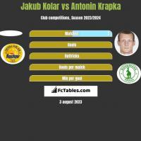 Jakub Kolar vs Antonin Krapka h2h player stats