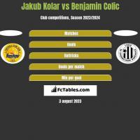 Jakub Kolar vs Benjamin Colic h2h player stats