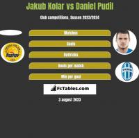 Jakub Kolar vs Daniel Pudil h2h player stats