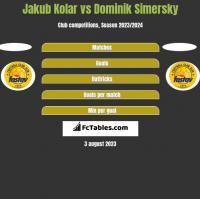 Jakub Kolar vs Dominik Simersky h2h player stats