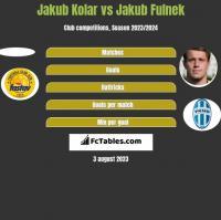 Jakub Kolar vs Jakub Fulnek h2h player stats