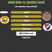 Jakub Kolar vs Jaroslav Svozil h2h player stats
