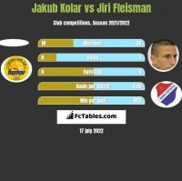 Jakub Kolar vs Jiri Fleisman h2h player stats