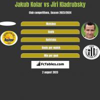 Jakub Kolar vs Jiri Kladrubsky h2h player stats
