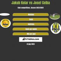 Jakub Kolar vs Josef Celba h2h player stats