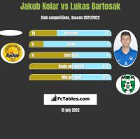 Jakub Kolar vs Lukas Bartosak h2h player stats