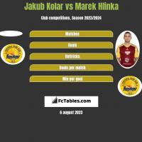 Jakub Kolar vs Marek Hlinka h2h player stats
