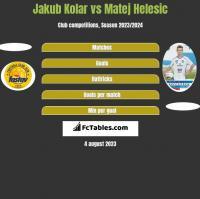Jakub Kolar vs Matej Helesic h2h player stats