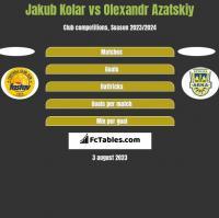 Jakub Kolar vs Olexandr Azatskiy h2h player stats