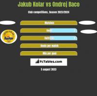 Jakub Kolar vs Ondrej Baco h2h player stats