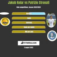 Jakub Kolar vs Patrizio Stronati h2h player stats