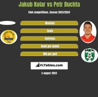 Jakub Kolar vs Petr Buchta h2h player stats