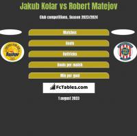 Jakub Kolar vs Robert Matejov h2h player stats
