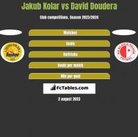 Jakub Kolar vs David Doudera h2h player stats