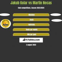 Jakub Kolar vs Martin Necas h2h player stats