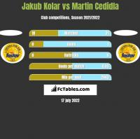 Jakub Kolar vs Martin Cedidla h2h player stats