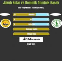 Jakub Kolar vs Dominik Dominik Hasek h2h player stats