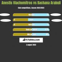 Anestis Vlachomitros vs Bachana Arabuli h2h player stats