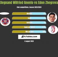 Degnand Wilfried Gnonto vs Edon Zhegrova h2h player stats