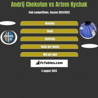 Andrij Chekotun vs Artem Kychak h2h player stats