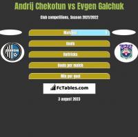 Andrij Chekotun vs Evgen Galchuk h2h player stats