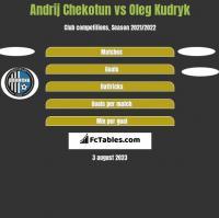 Andrij Chekotun vs Oleg Kudryk h2h player stats