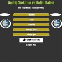 Andrij Chekotun vs Betim Halimi h2h player stats
