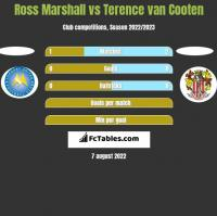 Ross Marshall vs Terence van Cooten h2h player stats
