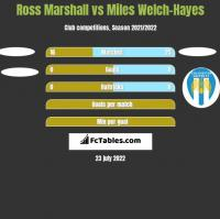 Ross Marshall vs Miles Welch-Hayes h2h player stats