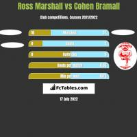 Ross Marshall vs Cohen Bramall h2h player stats