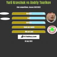 Yurii Kravchuk vs Andriy Tsurikov h2h player stats