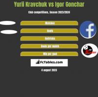 Yurii Kravchuk vs Igor Gonchar h2h player stats